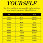 Pace Guide: 5K -> 10K -> HM